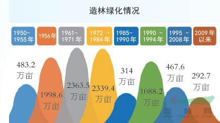 """数说70年:""""解码""""浙江林业巨变"""