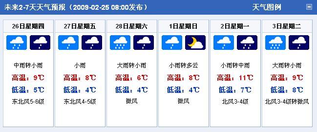 省市天气预报 北京:2009年2月26日-3月3日天气图片