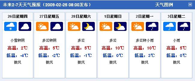快报 未来2 7天 2月26日 3月3日 全国各省市天气预报