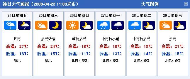 江苏福州天气预报一周天气预报15天+