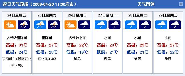 新疆乌鲁木齐:2009年4月23日-4月29日天气