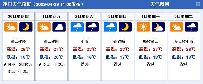 快报 未来2 7天 4月30日 5月5日 全国各省市天气预报