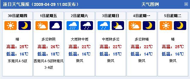 上海天气预报图片