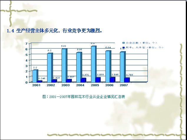 园林绿化行业电子商务发展报告