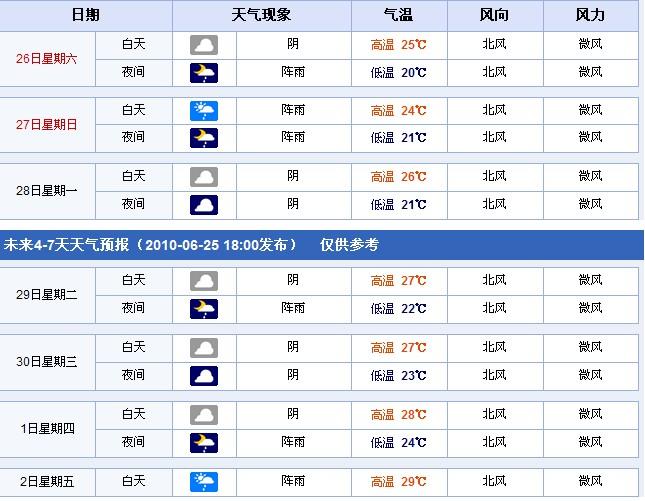 快报:未来2-7天(6月26日-7月2日)全国各省市天气预报