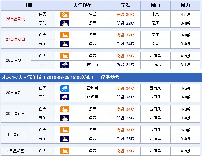 江苏南京:2010年6月26日-7月2日天气预报-快报 未来2 7天 6月26日