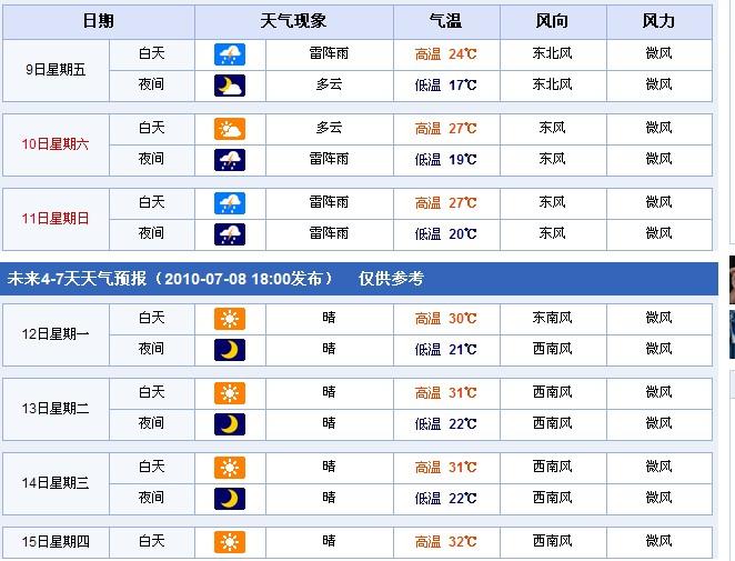 7月龙岩天气预报15天+