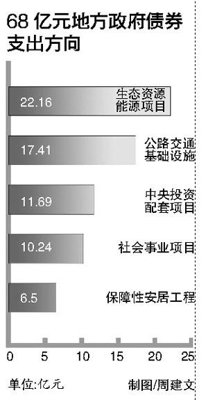 北京:68亿地方债券 生态建设投入最多