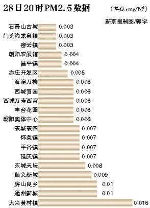 北京20监测站点发布PM2.5数据图片