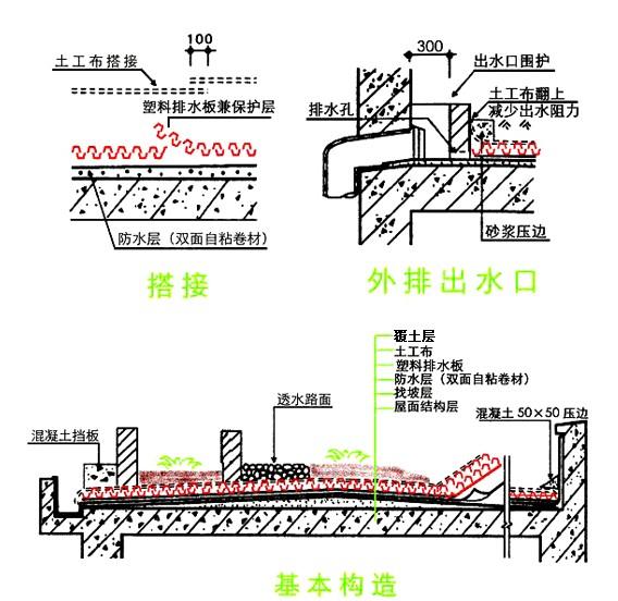 我国第一个大型屋顶花园,是20世纪70年代在广州东方宾馆10层屋顶上建立的。1983年,在北京中英合资的长城饭店上,建起了我国北方第一座大型屋顶花园。从20世纪80年代末开始,我国不少城市在一些大型建筑物上,相继建起了各具特色的屋顶花园。 进入新世纪之后,随着城市经济的快速发展,对城市生态环境的日益重视,对建筑物的屋顶进行绿化美化,已经被不少城市列入议事日程,有的已经开始试点,有的则进入了具体的实施阶段。建设部在2004年11月发出的关于贯彻《国务院关于深化改革严格土地管理的决定》的通知中,就有提出鼓