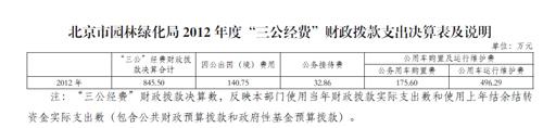 北京园林绿化局公布三公经费 比预算增加72万