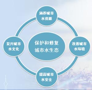 """天津:海绵城市 下雨不再""""看海"""""""