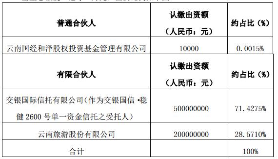 云南旅游发展股权投资基金合伙澳门葡京出资比例