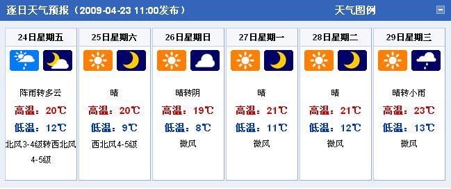 河南拓城15天天气预报+