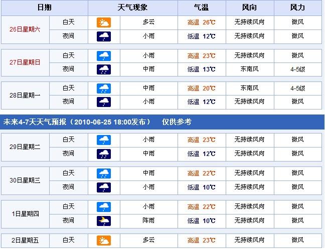 青海天气预报15天