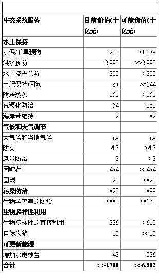 绿色gdp是什么怎么核算_搁浅 的绿色GDP核算在国家林业局 梅开二度